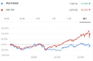 sp500と日本