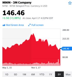 3Mの株価画像