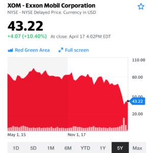 エクソンモービルの株価画像